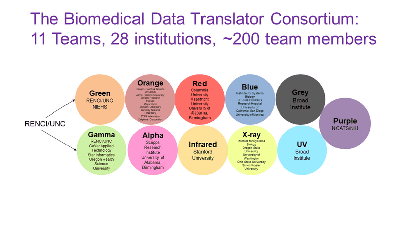 Data Translator Consortium
